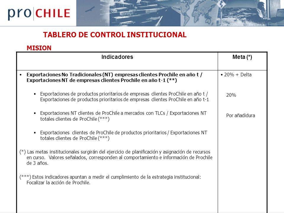 TABLERO DE CONTROL INSTITUCIONAL