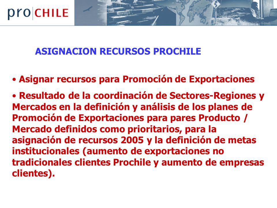 ASIGNACION RECURSOS PROCHILE