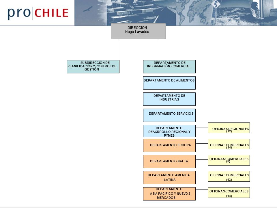 DEPARTAMENTO DE INDUSTRIAS DEPARTAMENTO DEASRROLLO REGIONAL Y PYMES