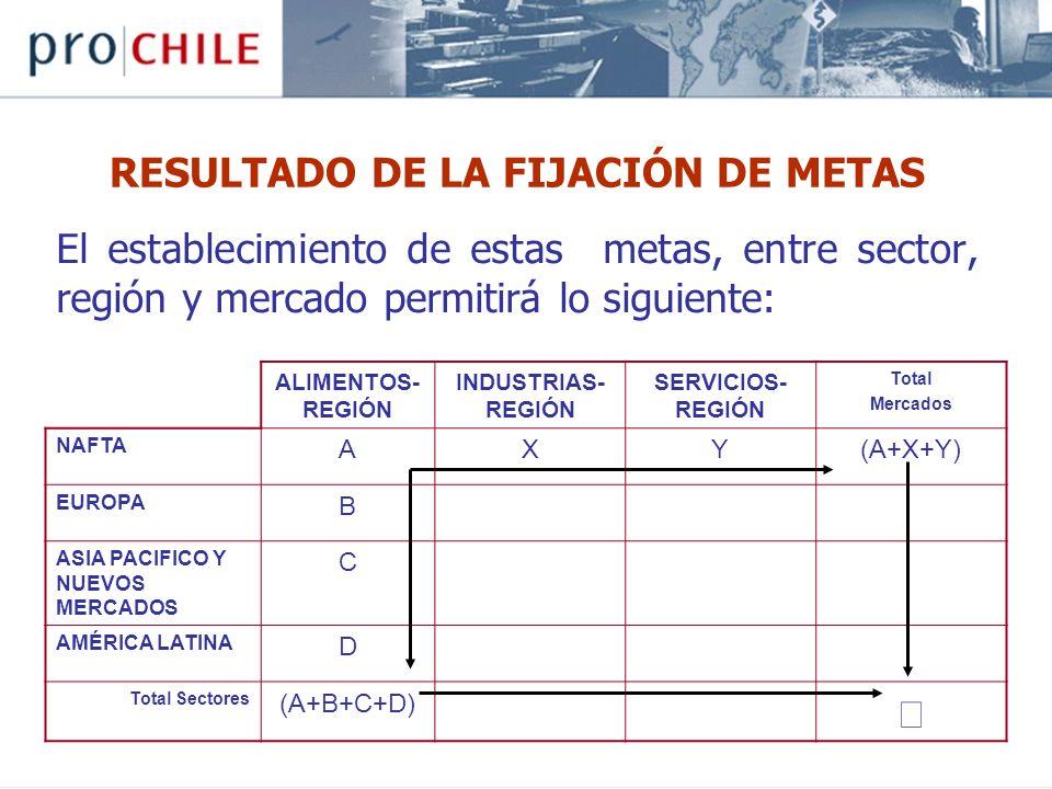 RESULTADO DE LA FIJACIÓN DE METAS