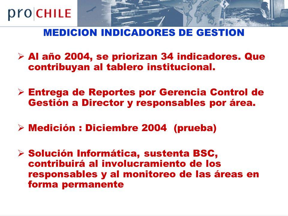 MEDICION INDICADORES DE GESTION