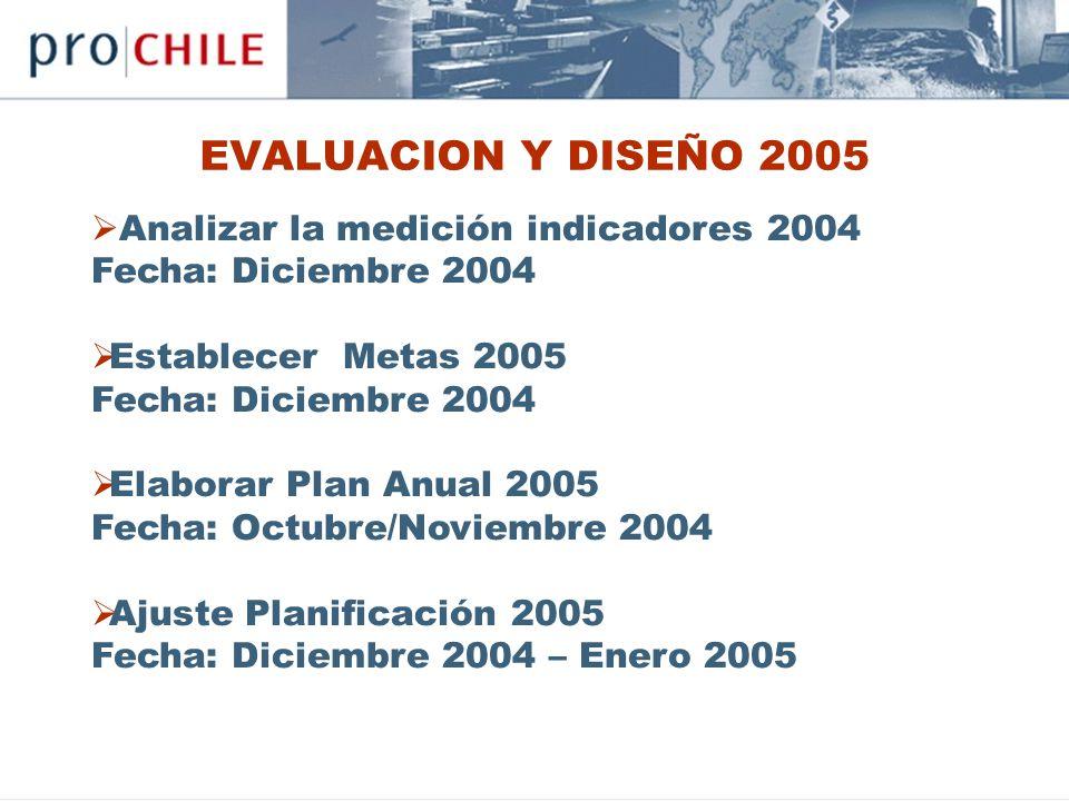 EVALUACION Y DISEÑO 2005 Analizar la medición indicadores 2004