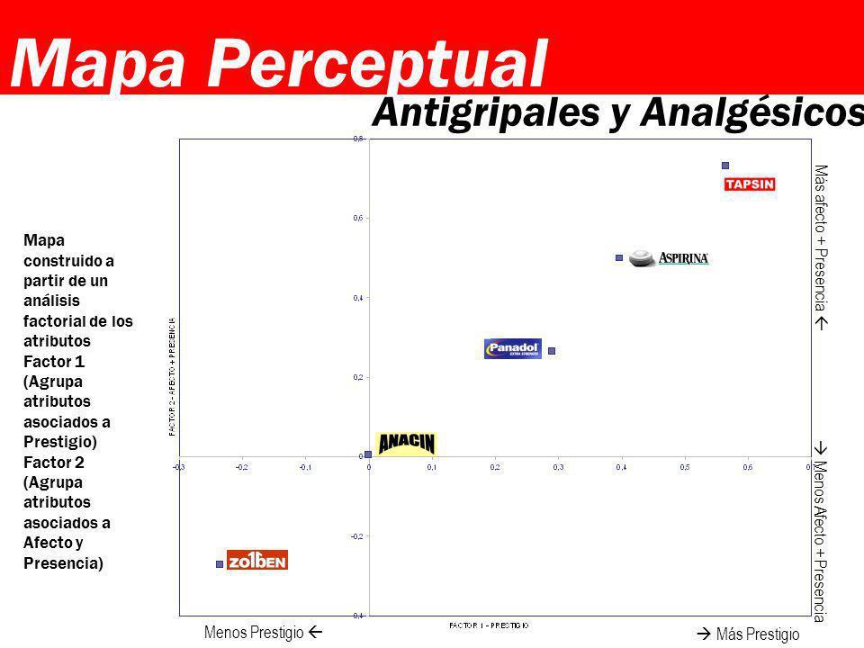 Mapa Perceptual Antigripales y Analgésicos Más afecto + Presencia 
