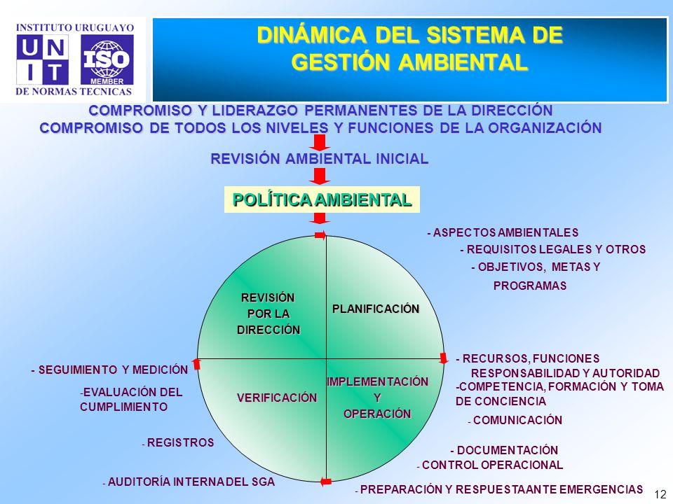 DINÁMICA DEL SISTEMA DE GESTIÓN AMBIENTAL
