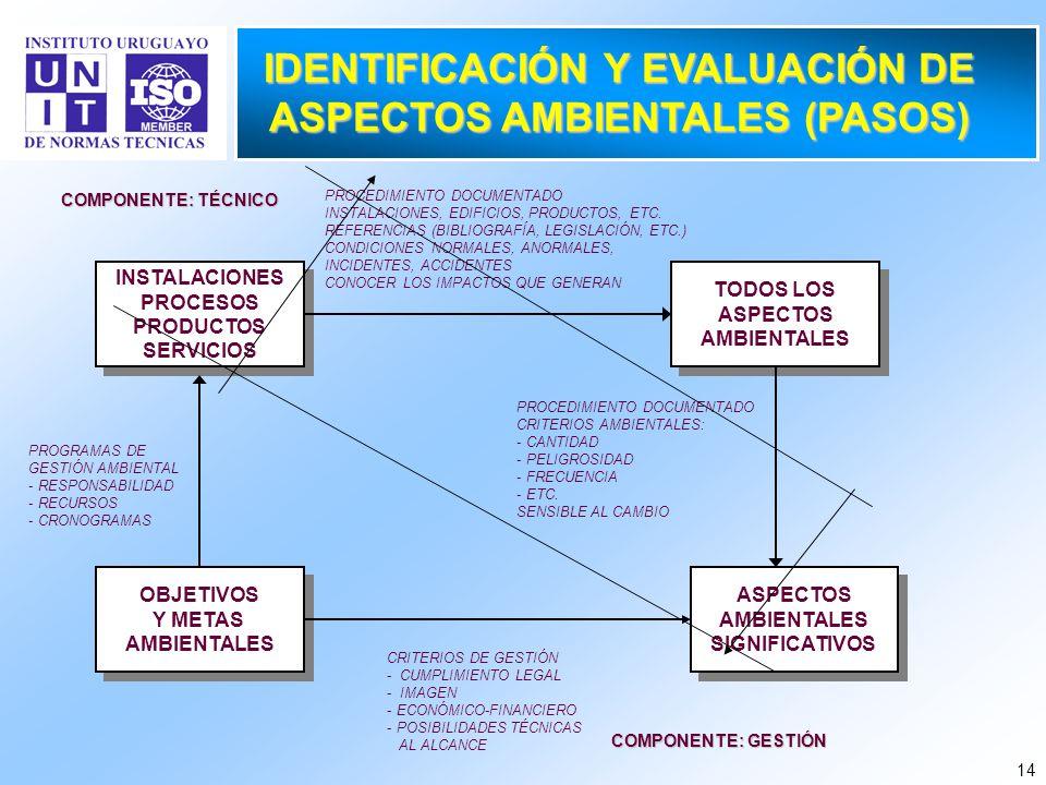IDENTIFICACIÓN Y EVALUACIÓN DE ASPECTOS AMBIENTALES (PASOS)