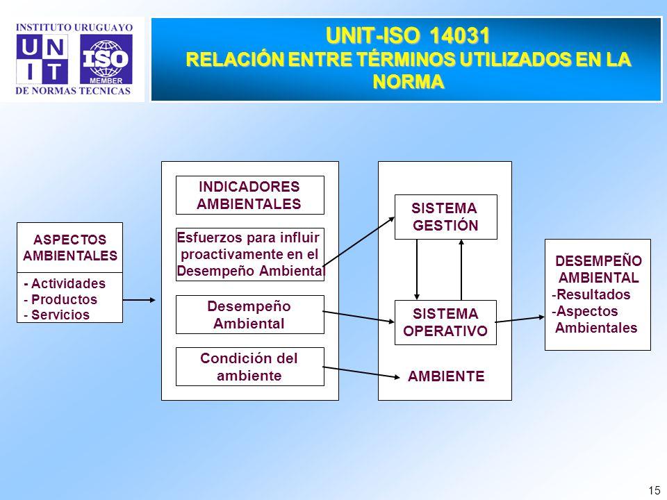 UNIT-ISO 14031 RELACIÓN ENTRE TÉRMINOS UTILIZADOS EN LA NORMA