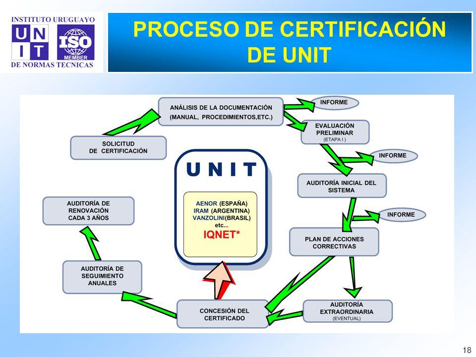 PROCESO DE CERTIFICACIÓN DE UNIT