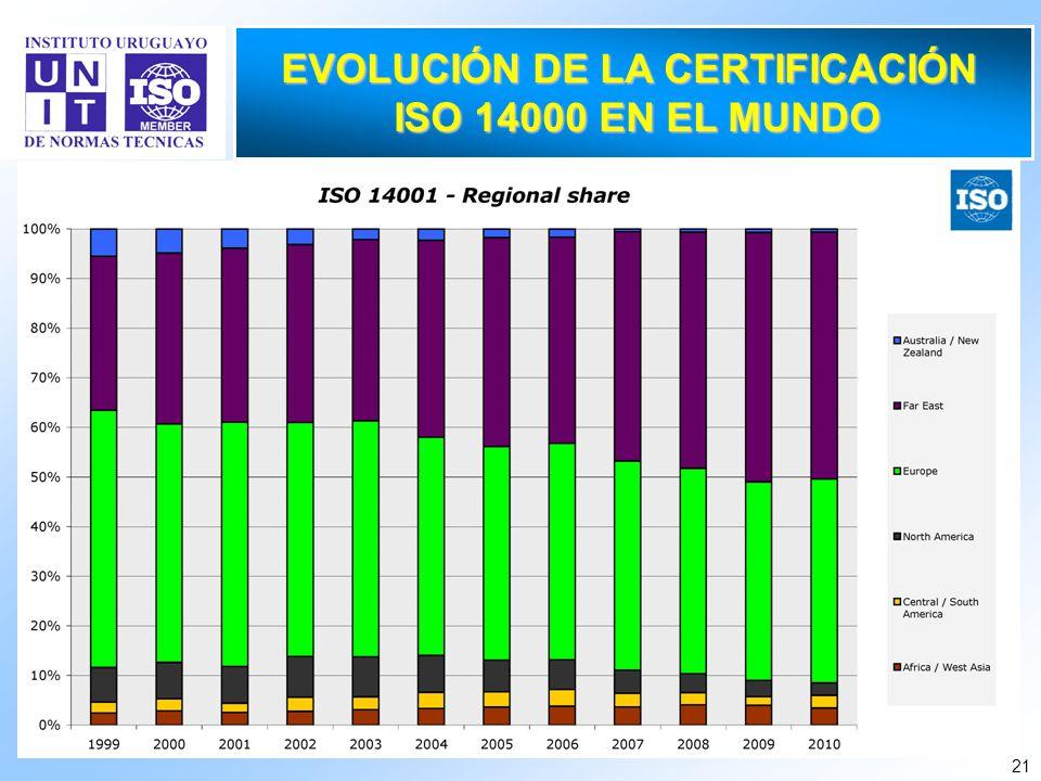 EVOLUCIÓN DE LA CERTIFICACIÓN
