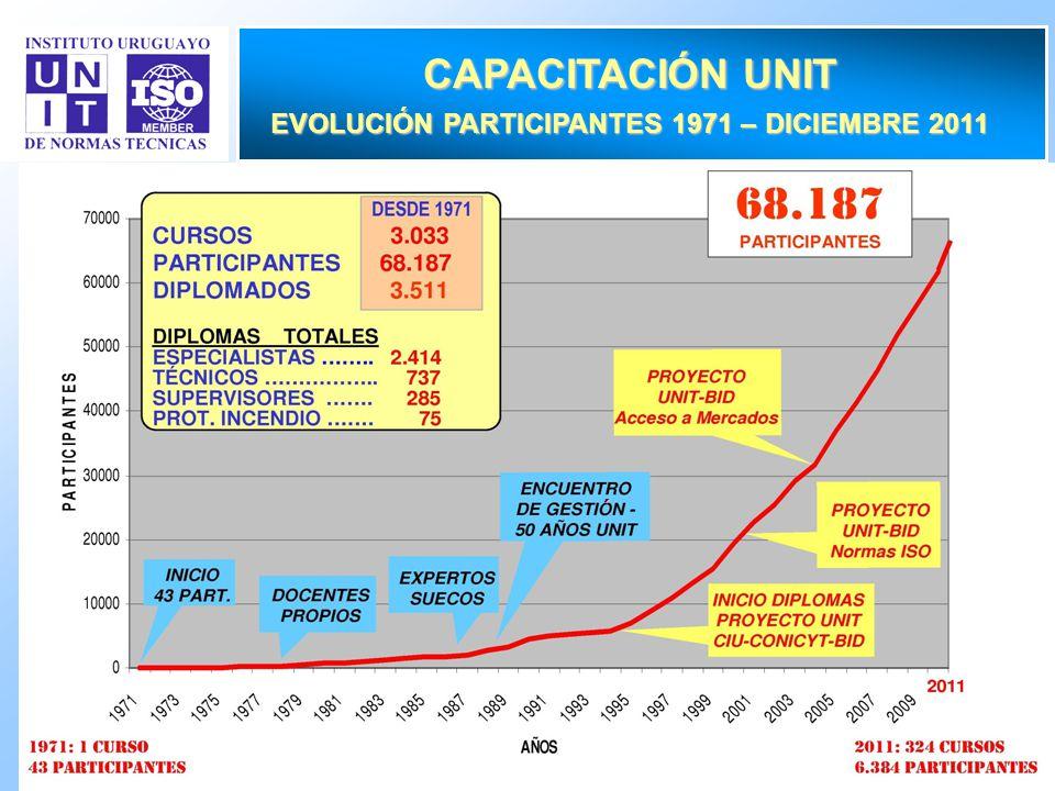 EVOLUCIÓN PARTICIPANTES 1971 – DICIEMBRE 2011