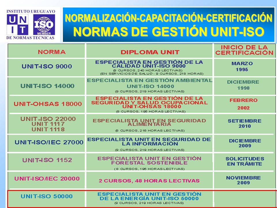 NORMALIZACIÓN-CAPACITACIÓN-CERTIFICACIÓN NORMAS DE GESTIÓN UNIT-ISO