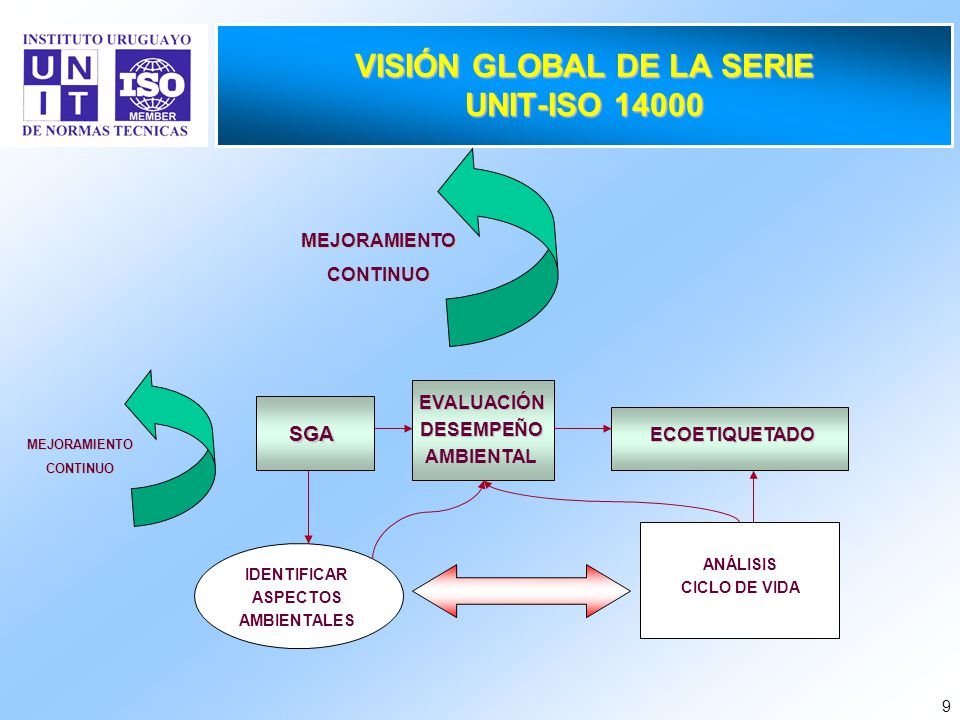 VISIÓN GLOBAL DE LA SERIE UNIT-ISO 14000