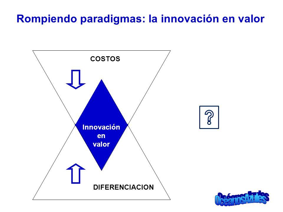 Rompiendo paradigmas: la innovación en valor