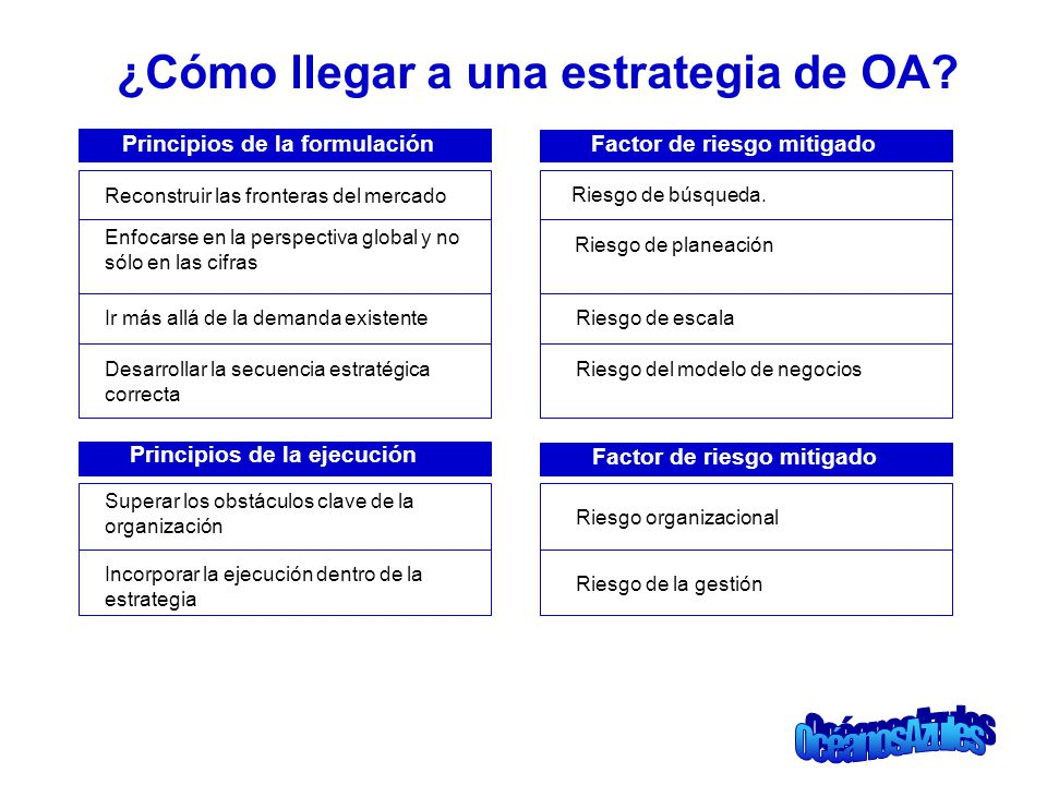 ¿Cómo llegar a una estrategia de OA
