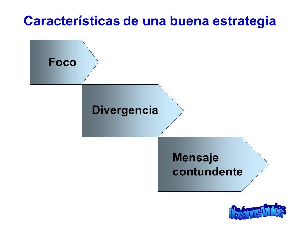 Características de una buena estrategia