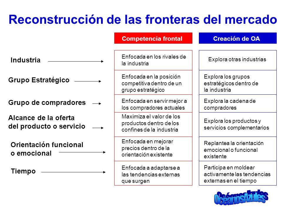 Reconstrucción de las fronteras del mercado