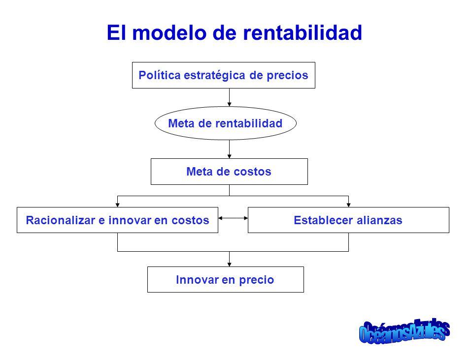 El modelo de rentabilidad