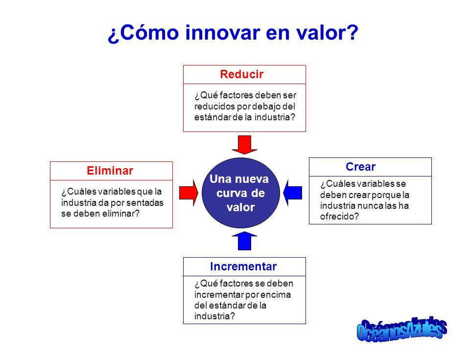 ¿Cómo innovar en valor Reducir Crear Eliminar Una nueva curva de