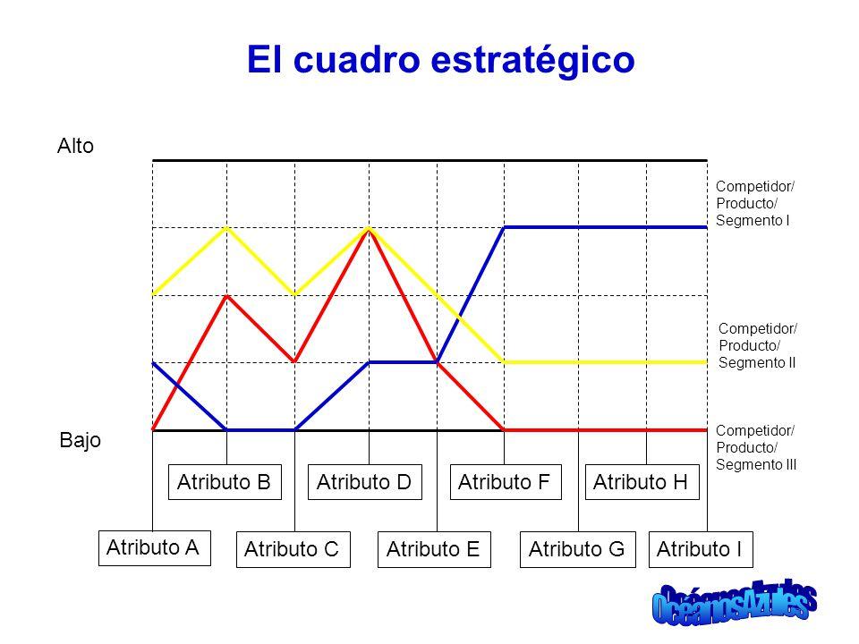 El cuadro estratégico Alto Bajo Atributo B Atributo D Atributo F