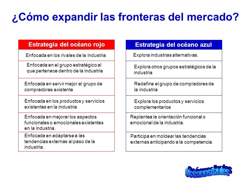 ¿Cómo expandir las fronteras del mercado