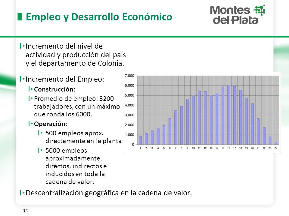 Empleo y Desarrollo Económico
