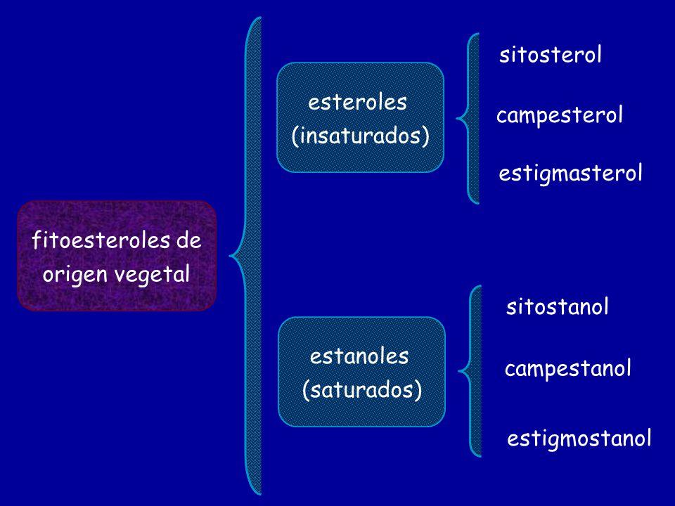 sitosterol esteroles. (insaturados) campesterol. estigmasterol. fitoesteroles de. origen vegetal.