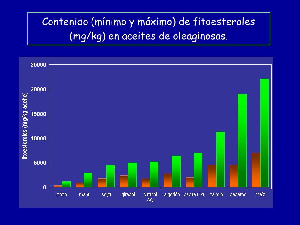 Contenido (mínimo y máximo) de fitoesteroles (mg/kg) en aceites de oleaginosas.