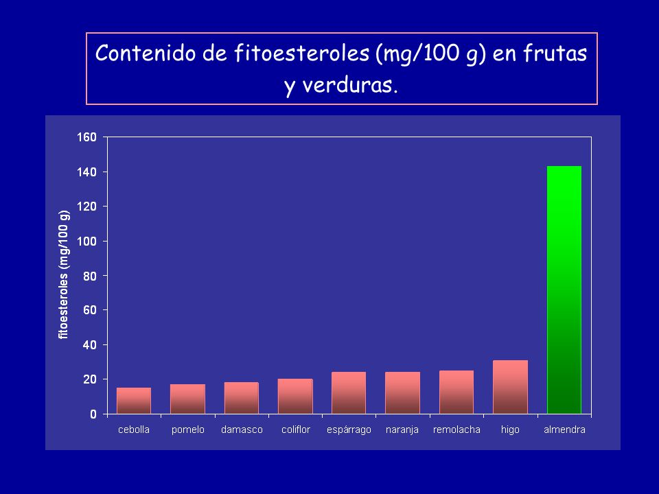 Contenido de fitoesteroles (mg/100 g) en frutas y verduras.