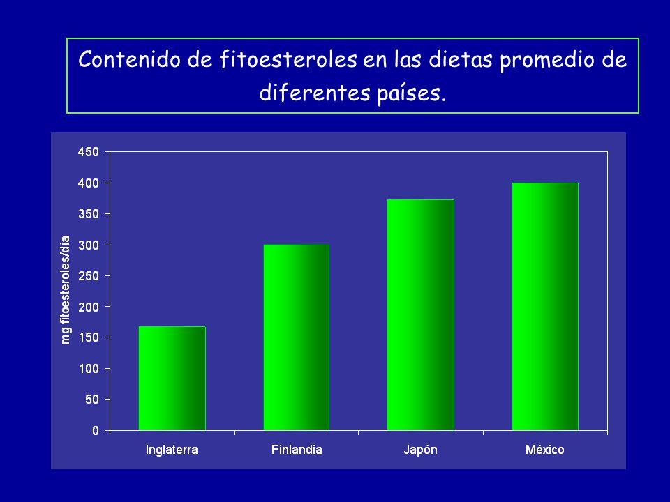 Contenido de fitoesteroles en las dietas promedio de diferentes países.