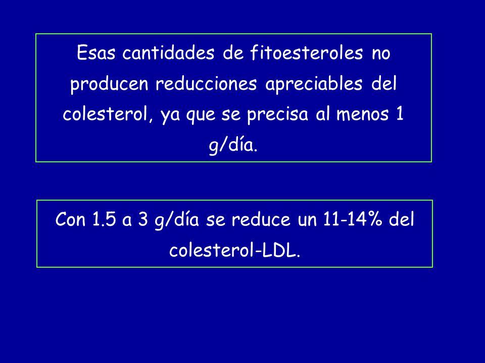 Con 1.5 a 3 g/día se reduce un 11-14% del colesterol-LDL.