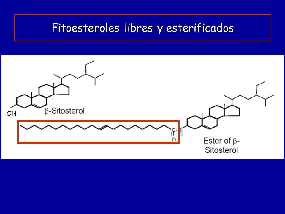 Fitoesteroles libres y esterificados