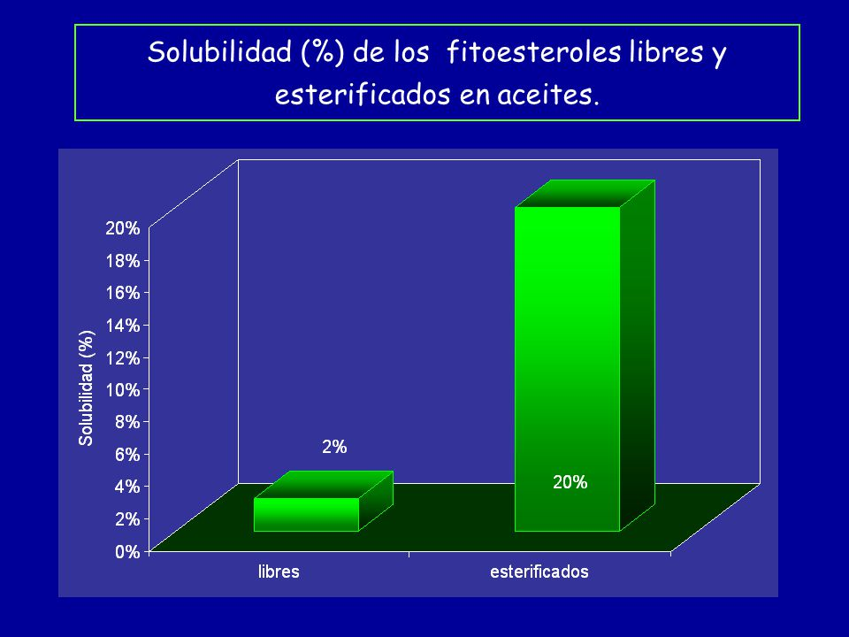 Solubilidad (%) de los fitoesteroles libres y esterificados en aceites.