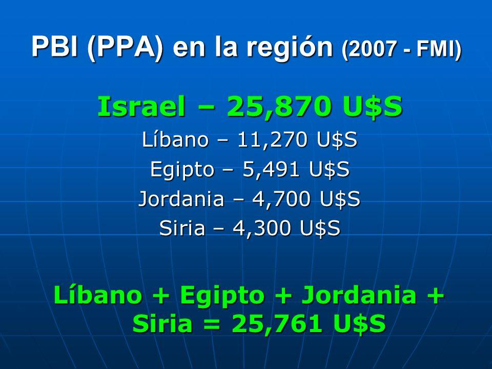PBI (PPA) en la región (2007 - FMI)