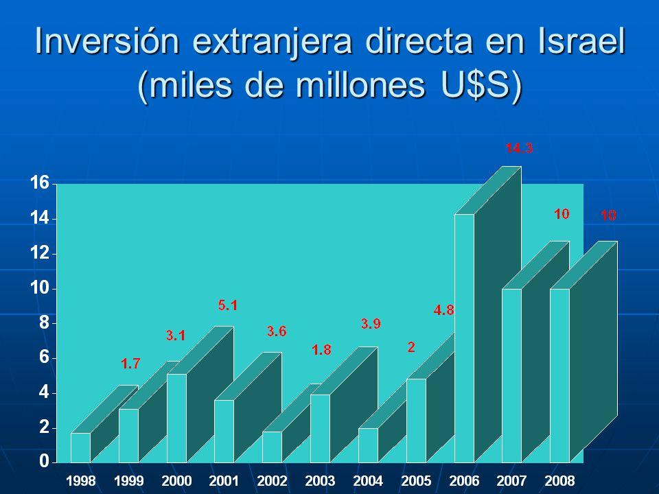 Inversión extranjera directa en Israel (miles de millones U$S)