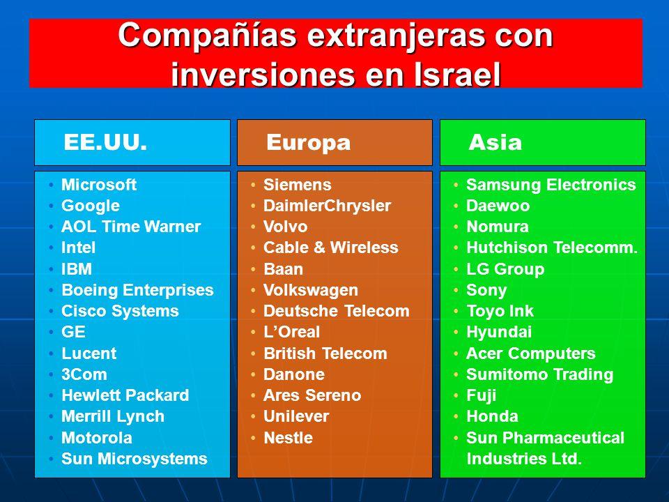 Compañías extranjeras con inversiones en Israel