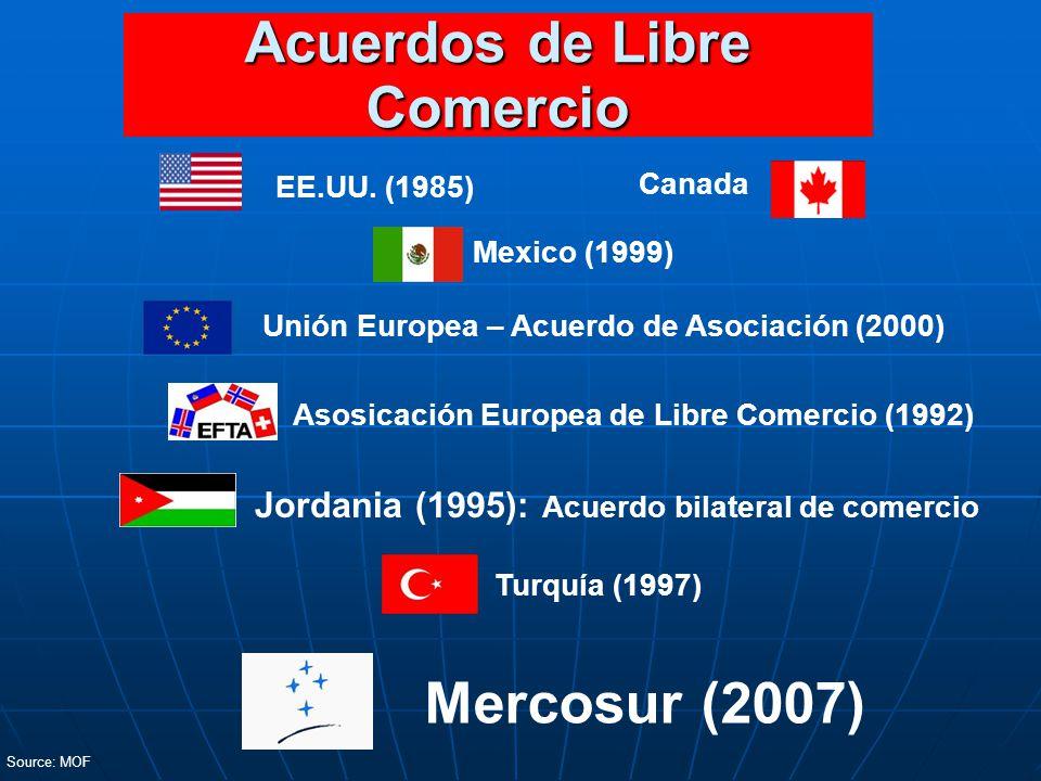 Acuerdos de Libre Comercio