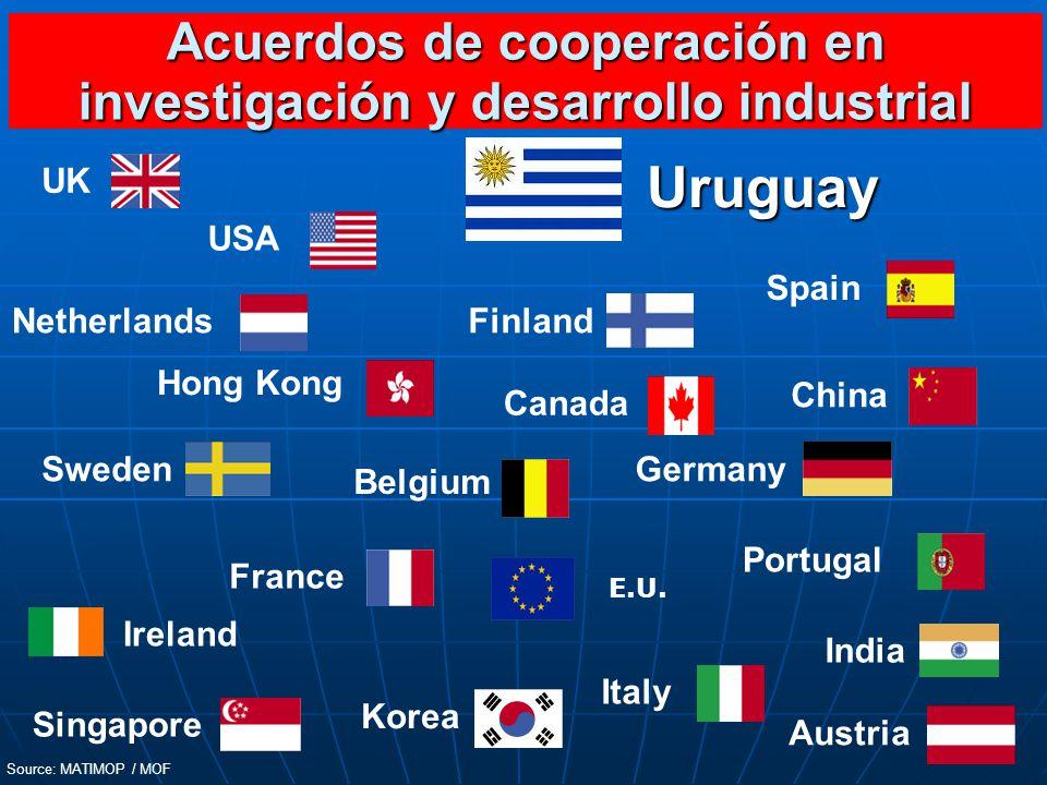 Acuerdos de cooperación en investigación y desarrollo industrial