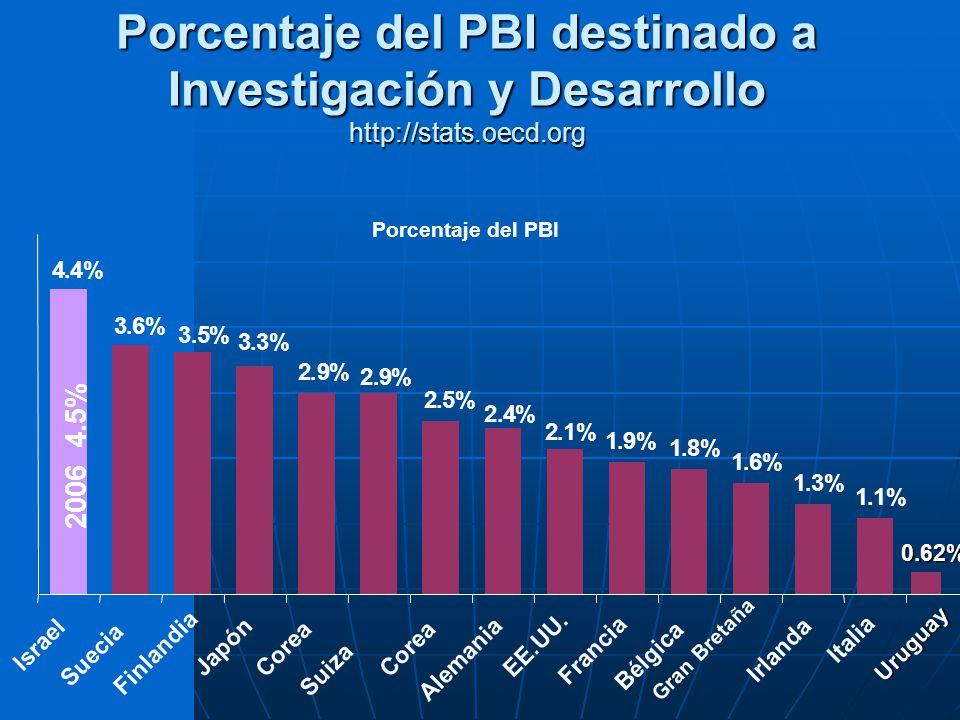 Porcentaje del PBI destinado a Investigación y Desarrollo http://stats