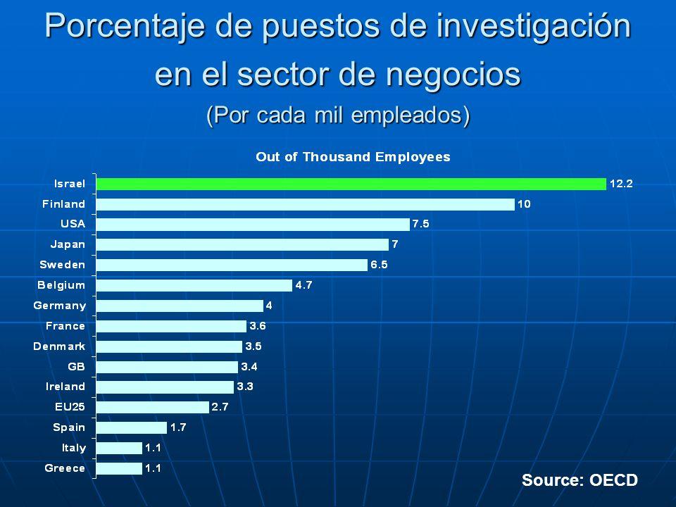 Porcentaje de puestos de investigación en el sector de negocios (Por cada mil empleados)