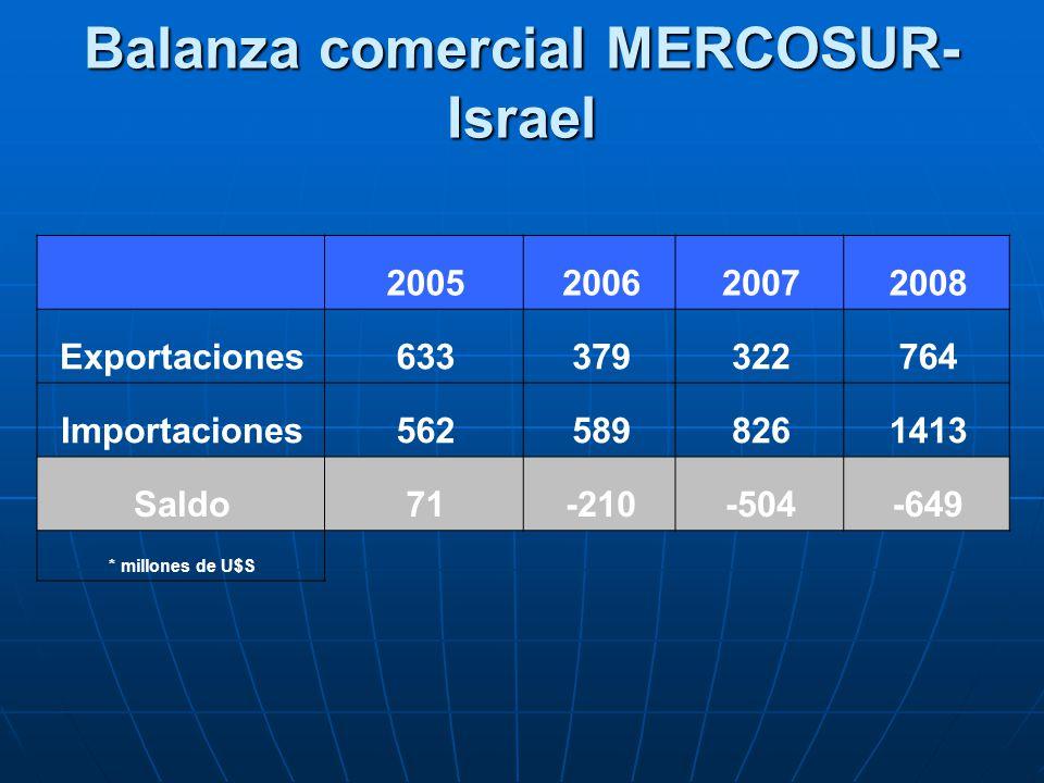 Balanza comercial MERCOSUR-Israel