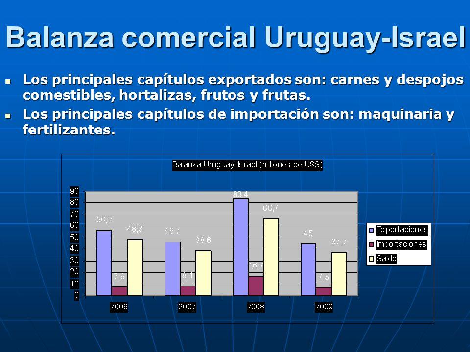 Balanza comercial Uruguay-Israel