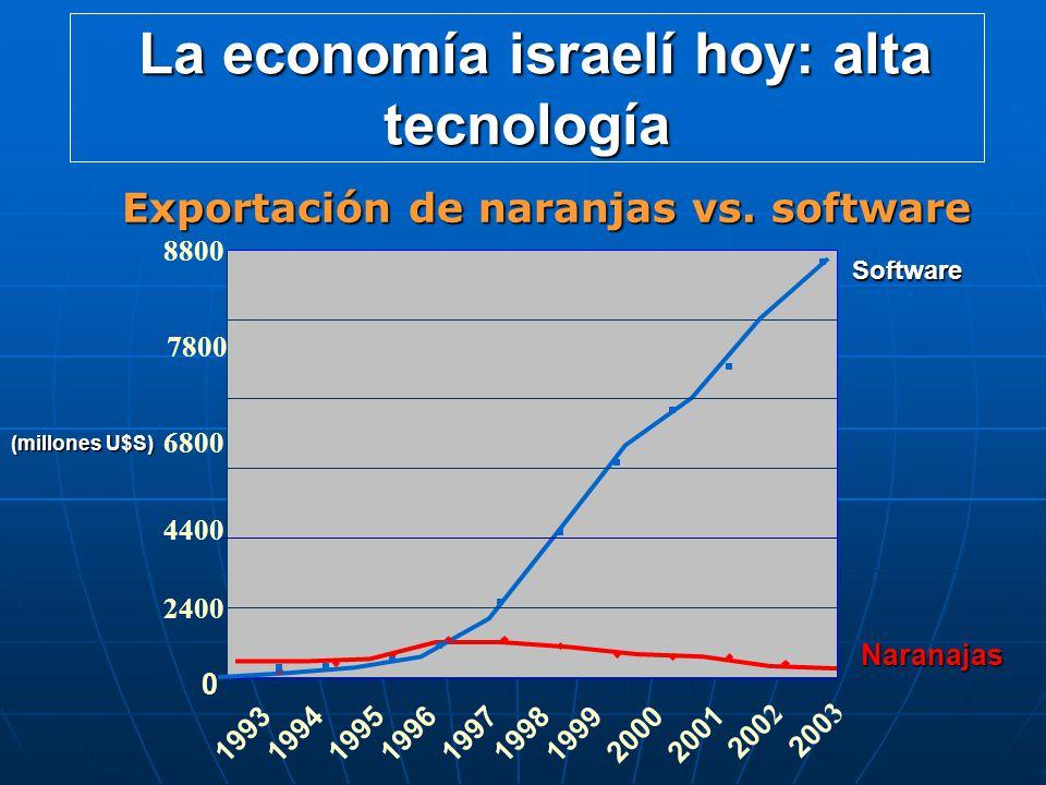 La economía israelí hoy: alta tecnología