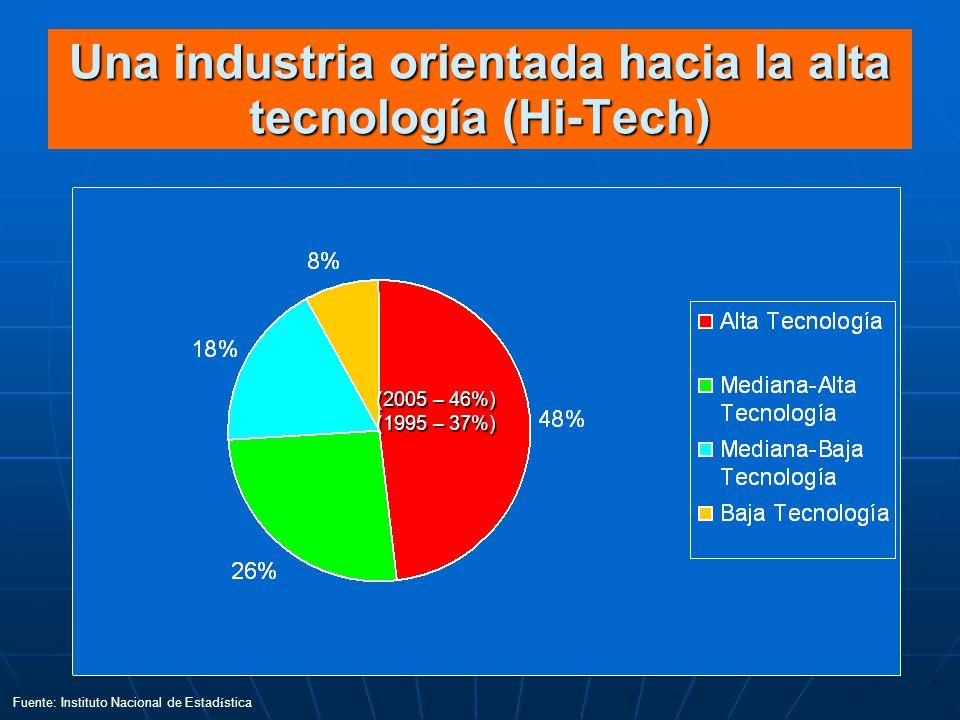 Una industria orientada hacia la alta tecnología (Hi-Tech)