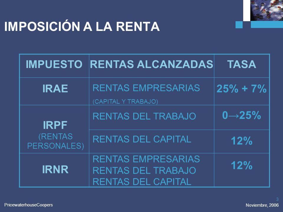 IMPOSICIÓN A LA RENTA IMPUESTO RENTAS ALCANZADAS TASA IRAE 25% + 7%