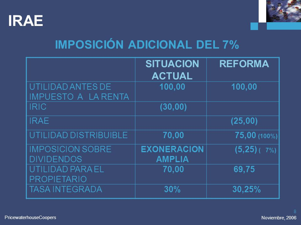 IMPOSICIÓN ADICIONAL DEL 7%