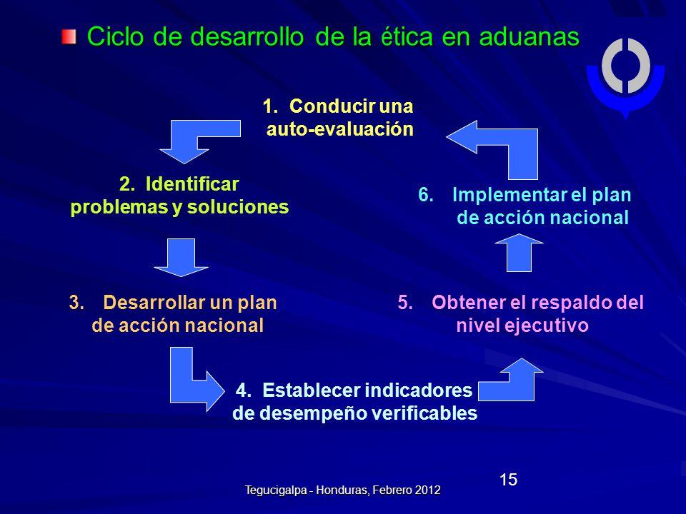 Ciclo de desarrollo de la ética en aduanas