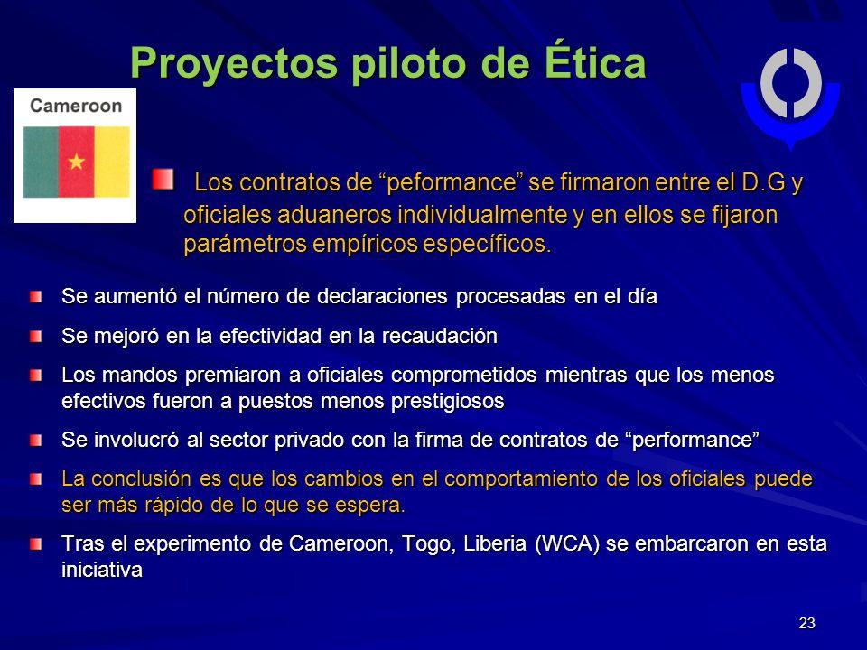 Proyectos piloto de Ética