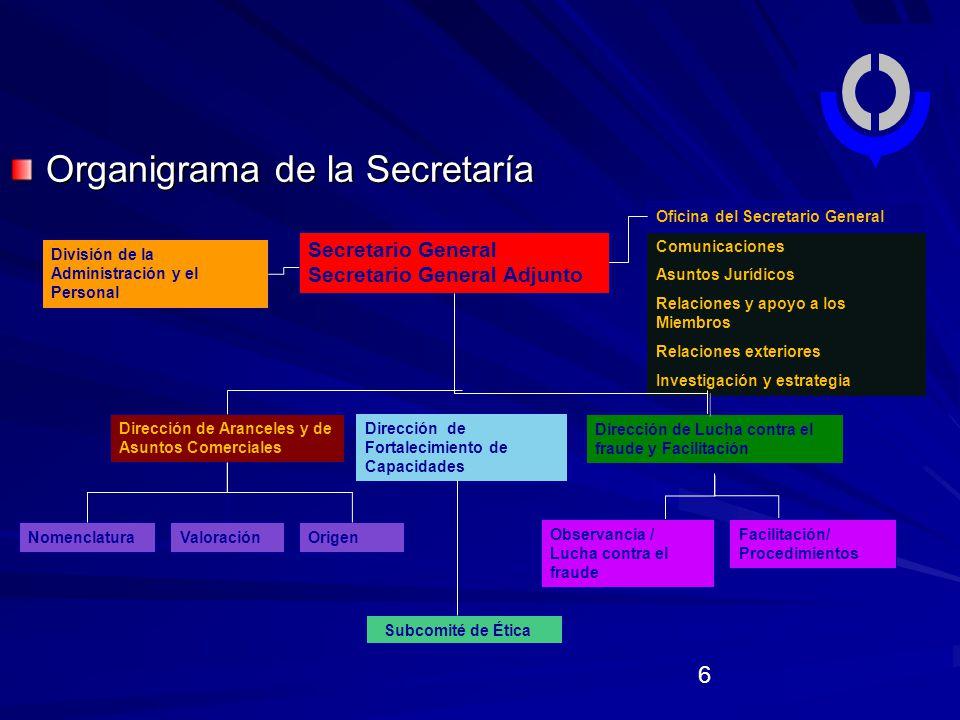 Organigrama de la Secretaría