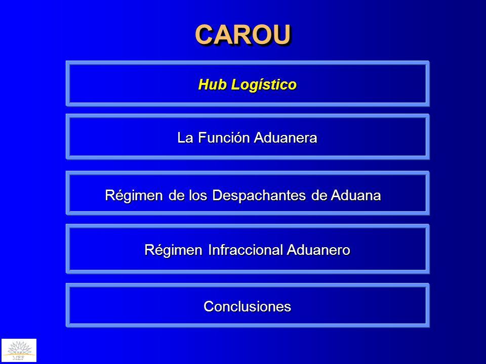 CAROU Hub Logístico La Función Aduanera