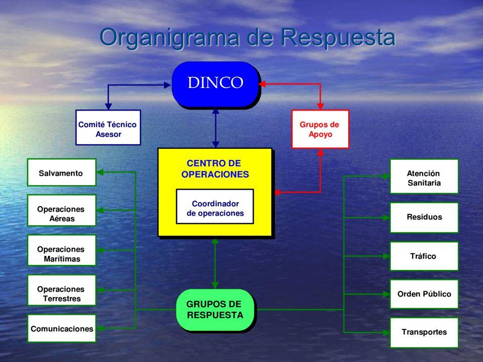 Organigrama de Respuesta