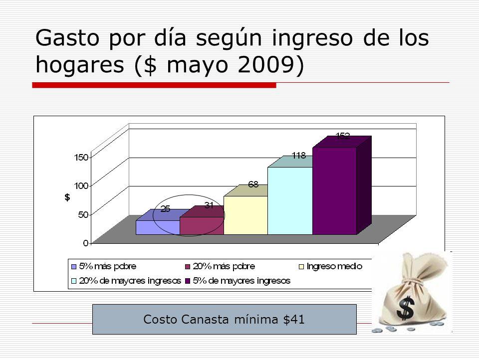 Gasto por día según ingreso de los hogares ($ mayo 2009)